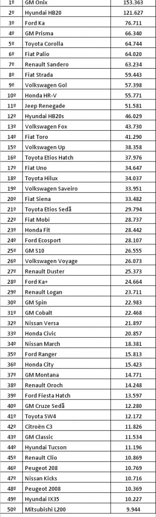 ranking_por_modelo_2016